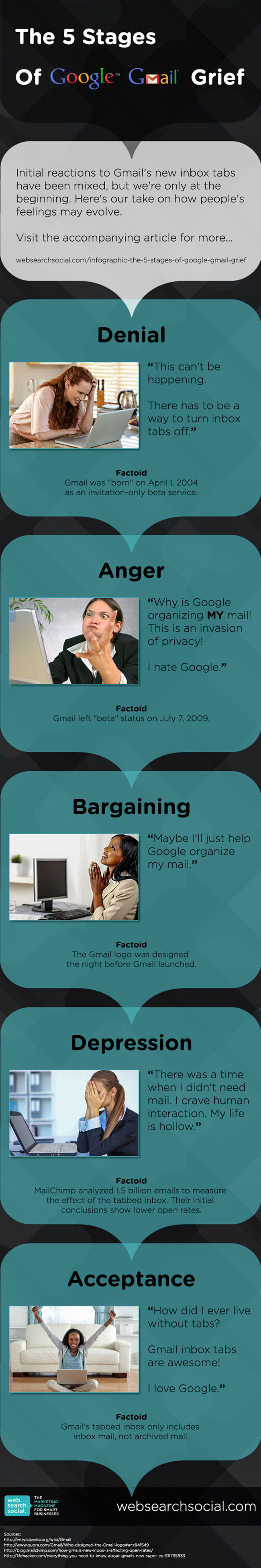 Infographic: The 5 Stages Of Google Gmail Grief (And Why You're Too Dependent On Third Party Tools)